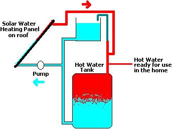 Image result for solar water heating schematic