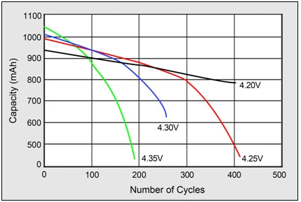 Effects on cycle life at elevated charge voltages