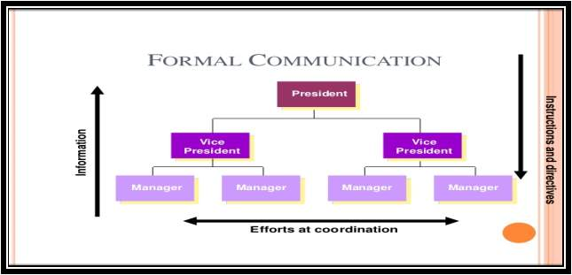 FORMAL COMMUNICATION                                          President                                                   ...