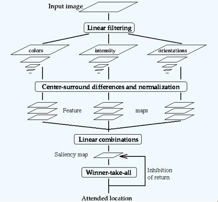 Image result for saliency based model itti