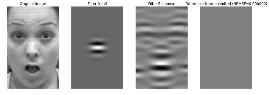 Image result for working of gabor filters