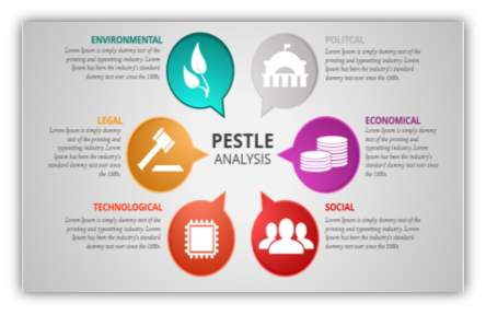 Image result for pestle analysis for technology campaign