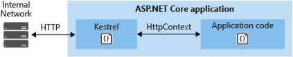 Kestrel to internal network