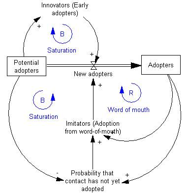 https://upload.wikimedia.org/wikipedia/commons/3/3b/Adoption_SFD.png
