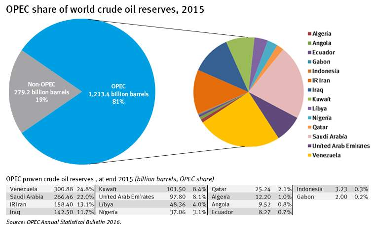 OPEC share of world crude oil reserves 2015
