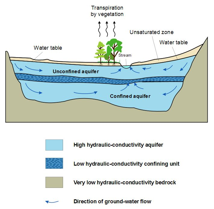 http://www.oceanecology.ca/Aquifer.jpg