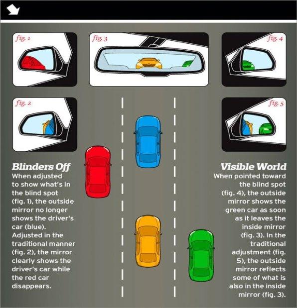 C:UsersstrDesktophow-to-adjust-your-mirrors-to-avoid-blind-spots-graphic-photo-323365-s-original.jpg