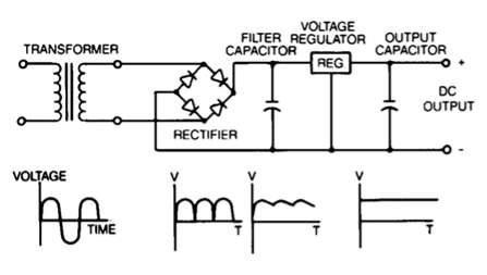 Image result for power supply block diagram