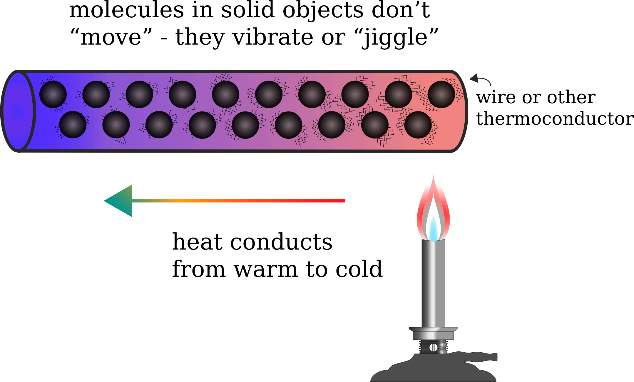 https://openclipart.org/image/2400px/svg_to_png/241208/Conduction.png