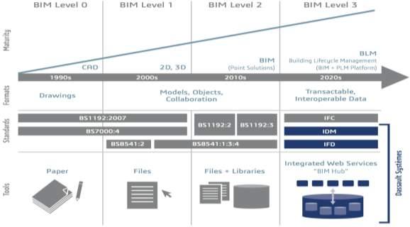 http://perspectives.3ds.com/wp-content/uploads/BIM-Maturity-Model-DASSAULT-Building-Lifecycle-Management.png