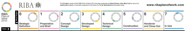 Image result for RIBA plan of work stages
