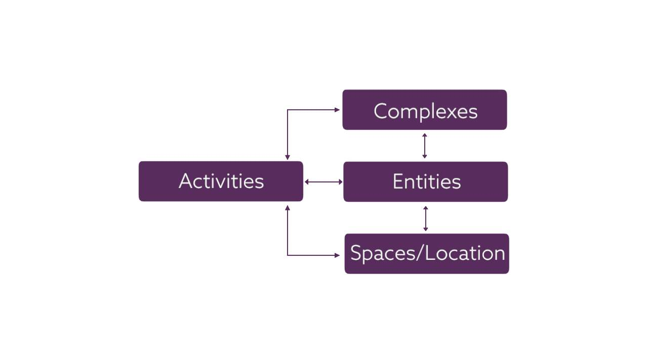 Uniclass 2015 - Complexes, Entities, Spaces/Locations and Activities tables
