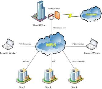 Image result for what is mpls