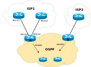Image result for ospf protocol example
