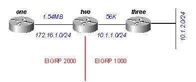 http://www.cisco.com/c/dam/en/us/support/docs/ip/enhanced-interior-gateway-routing-protocol-eigrp/16406-eigrp-toc-09.gif
