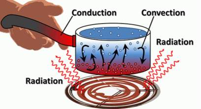 Convection Conduction Radition