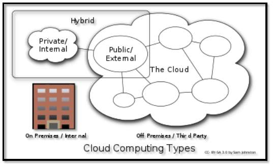 https://upload.wikimedia.org/wikipedia/commons/thumb/8/87/Cloud_computing_types.svg/395px-Cloud_computing_types.svg.png