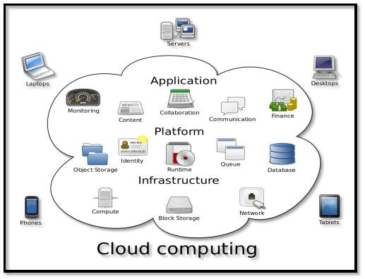 Image result for cloud computing wiki