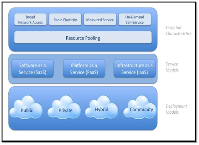 Image result for cloud computing on measured service