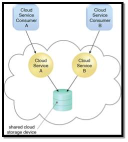 Multitenancy (and Resource Pooling): In a multitenant environment, a single instance of an IT resource, such as a cloud storage device, serves multiple consumers.