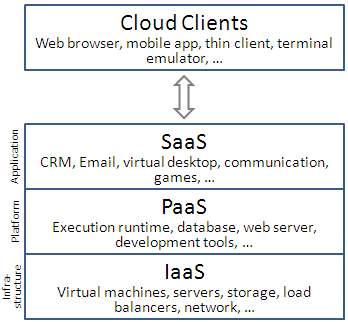 https://upload.wikimedia.org/wikipedia/commons/3/3c/Cloud_computing_layers.png
