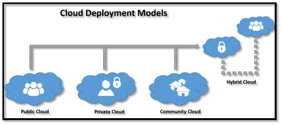 Image result for deployment models in cloud