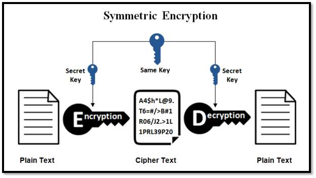 Image result for symmetric encryption