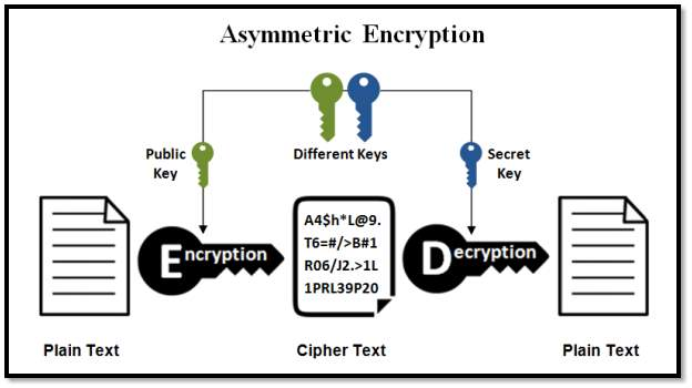 Image result for symmetric encryption vs asymmetric encryption
