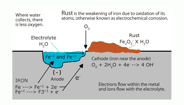 Image result for process of metal oxidation