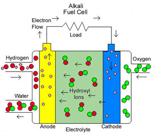drawing of an Alkali fuel cell