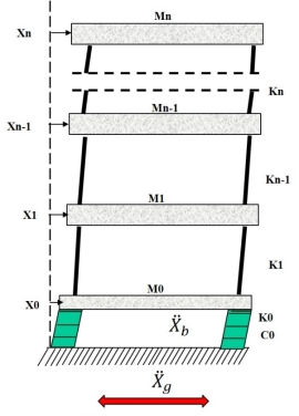Base Isolation Devices for Seismic Isolation