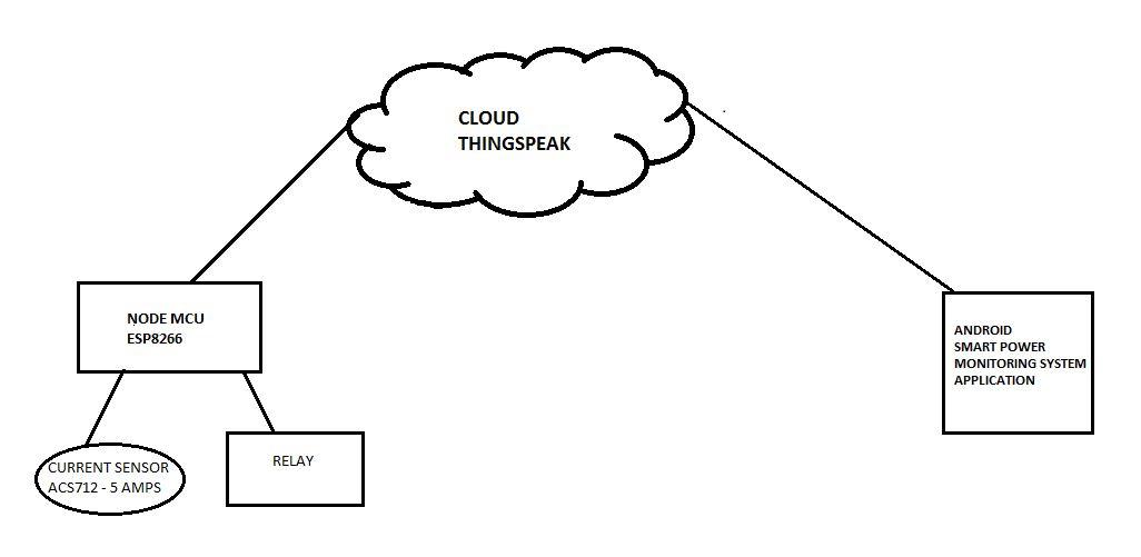 C:UserssaiDesktopfinal proj docarchitecure.JPG