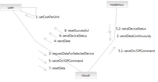D:New folder (2)collaborationdiagram.PNG
