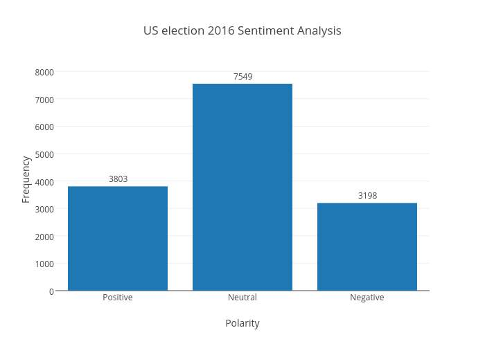 Image result for bar graph sentiment analysis