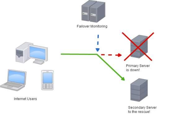 Automatic Server Failover Solution