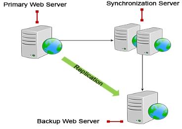 Website Replication