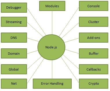 nodejs_concepts