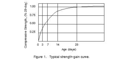 Image result for compressive strength vs age concrete