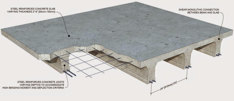 Image result for reinforced concrete slab