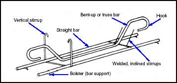 Image result for bent up concrete bars