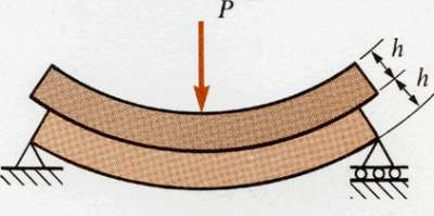 Image result for shear force on beam