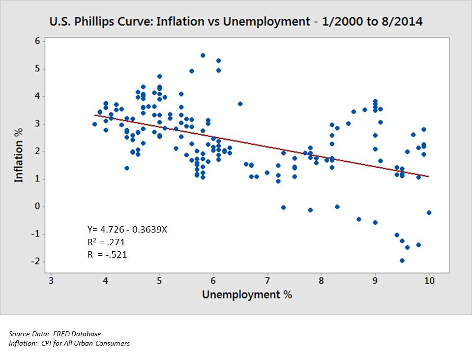 https://upload.wikimedia.org/wikipedia/commons/7/7e/U.S._Phillips_Curve_2000_to_2013.png