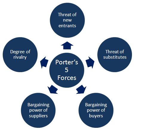 C:\Users\Saurav Jain\AppData\Local\Microsoft\Windows\INetCache\Content.Word\Porters-5-forces-Model.jpg