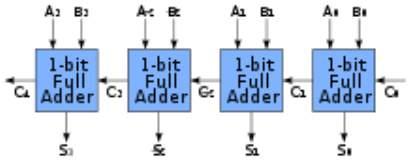 220px-4-bit_ripple_carry_adder