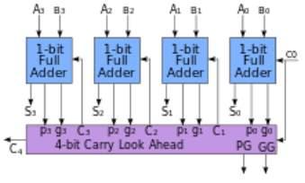 220px-4-bit_carry_lookahead_adder