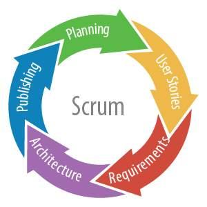 Image result for scrum model diagram