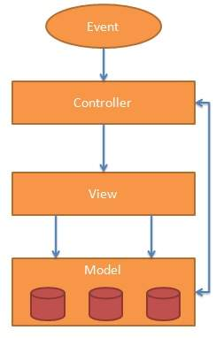 AngularJS MVC