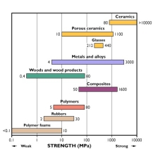 Image result for tensile strength of materials comparing woods, metals, composites