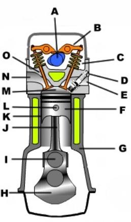Four stroke engine parts (18691 bytes)
