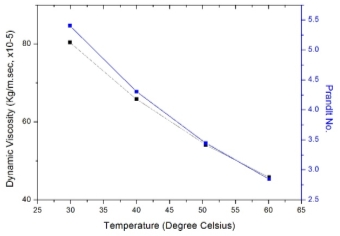 C:UsersMayank-1st SeptemberDesktopPaperPublishGRaphsDynamic Viscosity and Conductivity.jpg